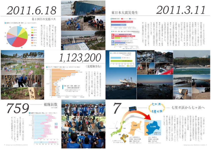 七里ガ浜発七ヶ浜復興支援隊 支援バス全18便の記録 P2-3